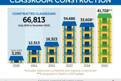 K-to-12-Classroom-Construction-2015